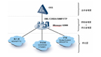 Service-Oriented, Professional O&M — U2000 Solution to the IP Domain
